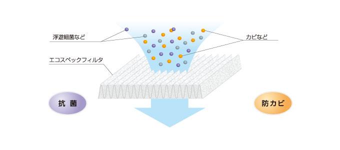 抗菌・防カビ機能