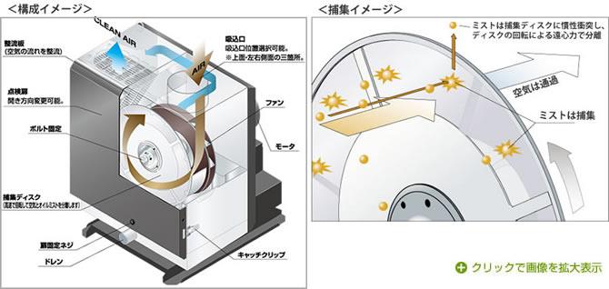 クリーンワンダー構成イメージ/捕集イメージ