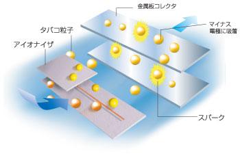 金属板コレクタ方式(一般的な集じん方式)