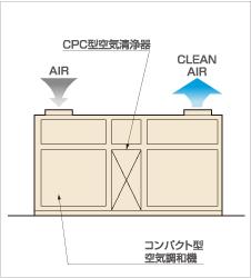 CPCⅢ システム応用例