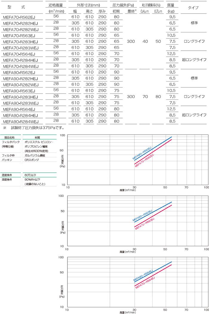 ろ材交換型中性能フィルタ<VシェープR型>_仕様