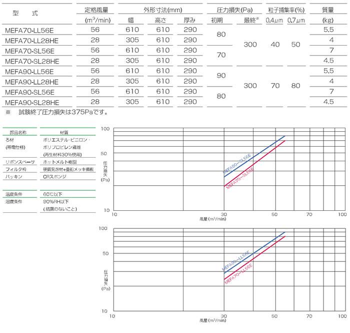 エコスペックライト中性能フィルタ<軽量タイプ>_仕様