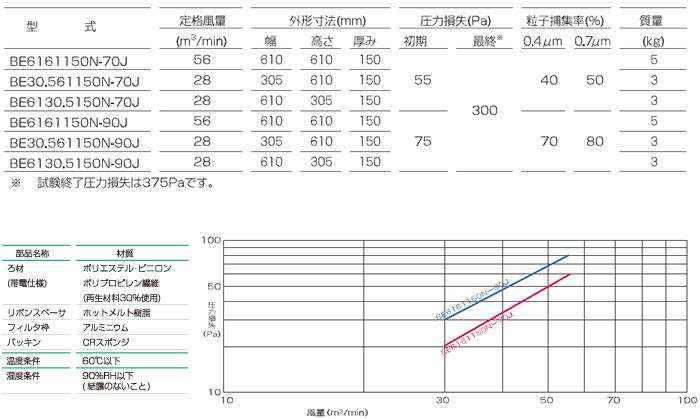 フラット型中性能フィルタ_BE型150T_仕様