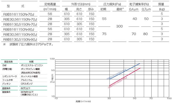 ろ材交換型中性能フィルタ_RBE型150T_仕様