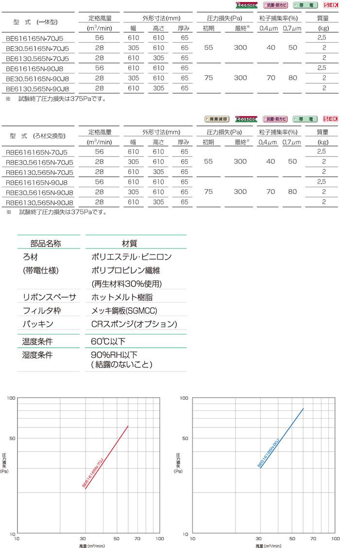 新薄型中性能フィルタ<BE65T,RBE65T型>_仕様