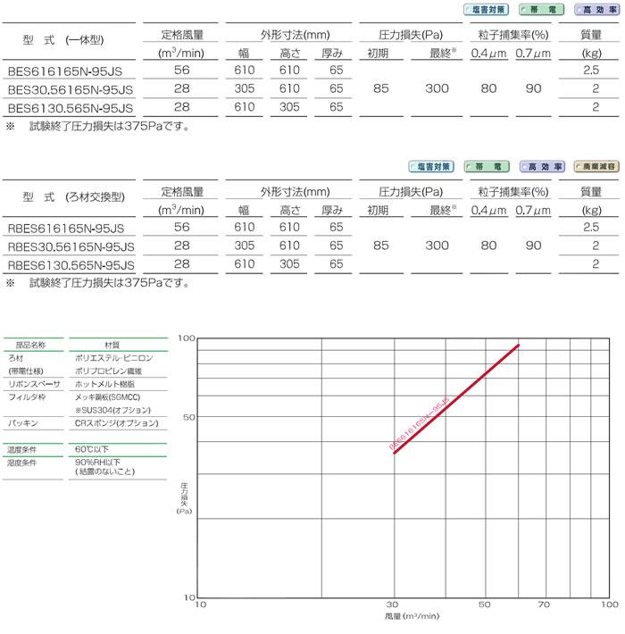 新塩害対策薄型中性能フィルタ<BES65T, RBES65T型>仕様