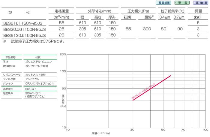フラット型塩害中性能フィルタ<br /><BES150T型> 仕様