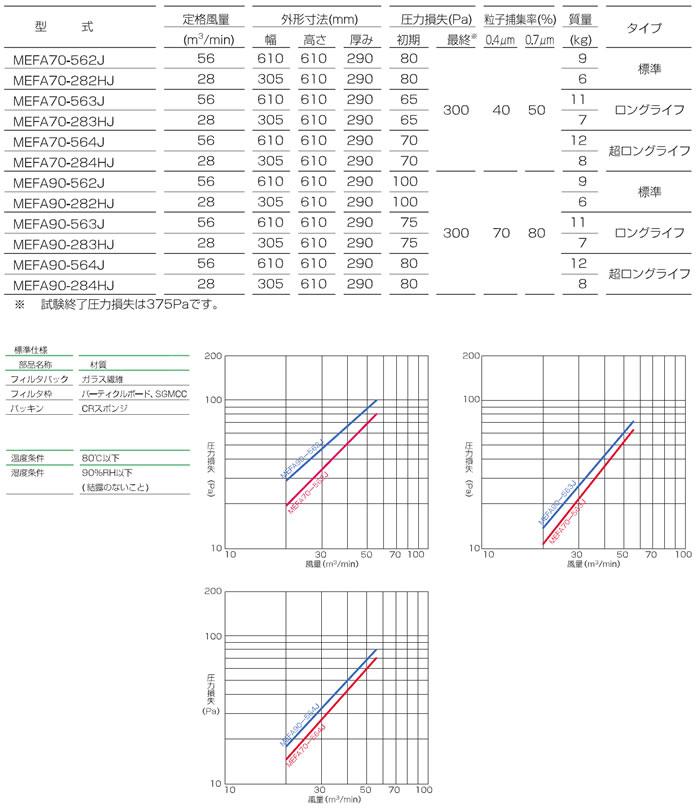Vシェープ型MEFA中性能フィルタ_仕様