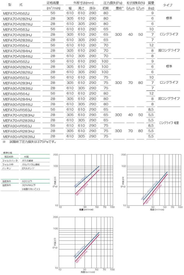 ろ材交換型中性能フィルタ_VシェープR・VR型_仕様