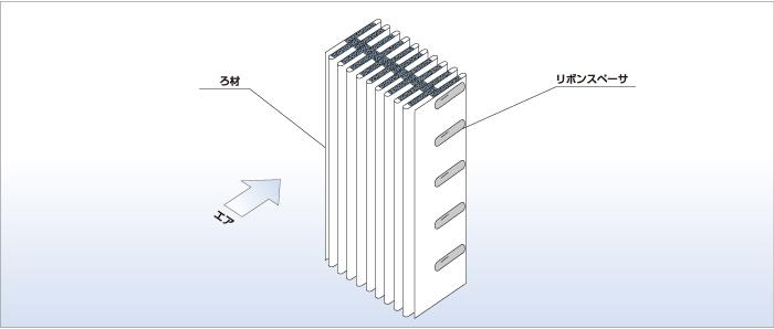 特殊なろ材成形法<BE,RBE,ES150型>