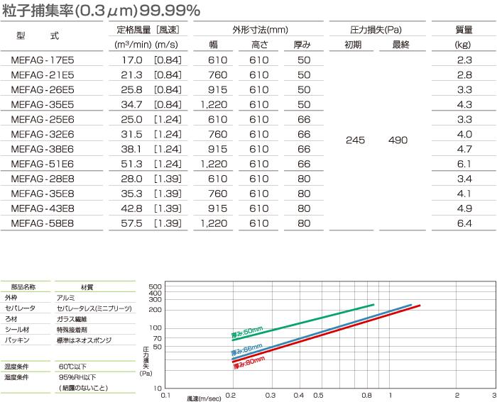 薄型HEPAフィルタ<ミニプリーツ・超多風量型>_仕様
