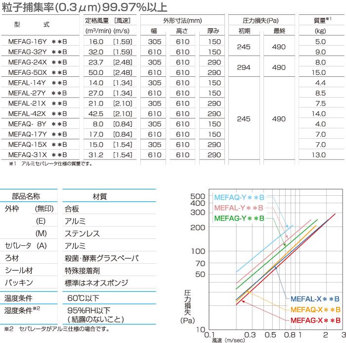 殺菌・酵素HEPAフィルタ_仕様