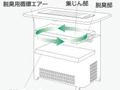 サイクル脱臭システム