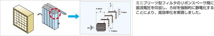 R-MESA-フィルタの原理