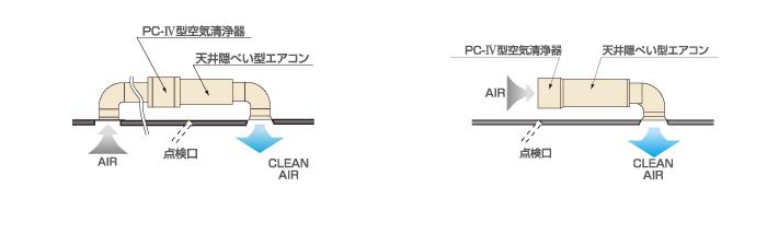 PC4 システム応用例
