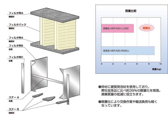 エコスペックライト中性能フィルタ<軽量タイプ>_特長2