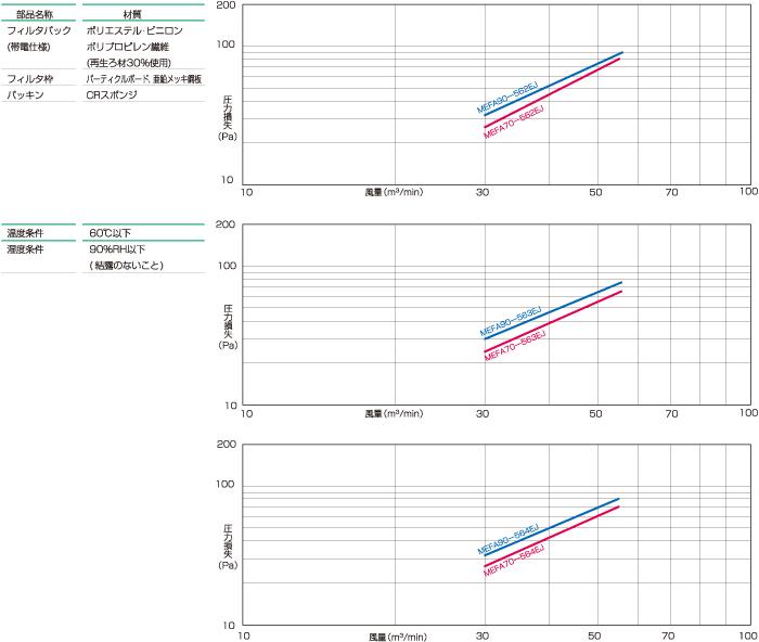 エコスペックVシェープ型MEFA中性能フィルタ_グラフ