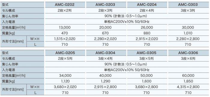 空調機用オイルミストコレクタ「エムクリーン AMCシリーズ」