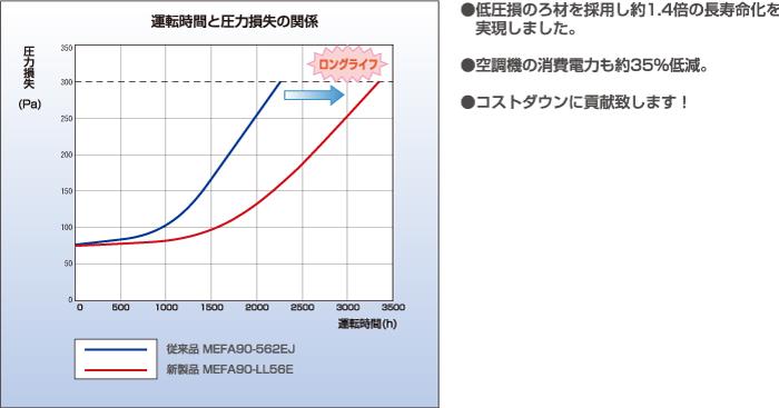 エコスペックライト中性能フィルタ<軽量タイプ>_特長1