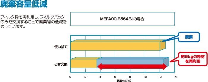 ろ材交換型中性能フィルタ<VシェープR型>_特長