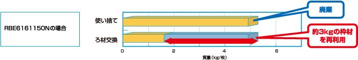 ろ材交換型フィルタの特長<RBE型>廃棄容量低減