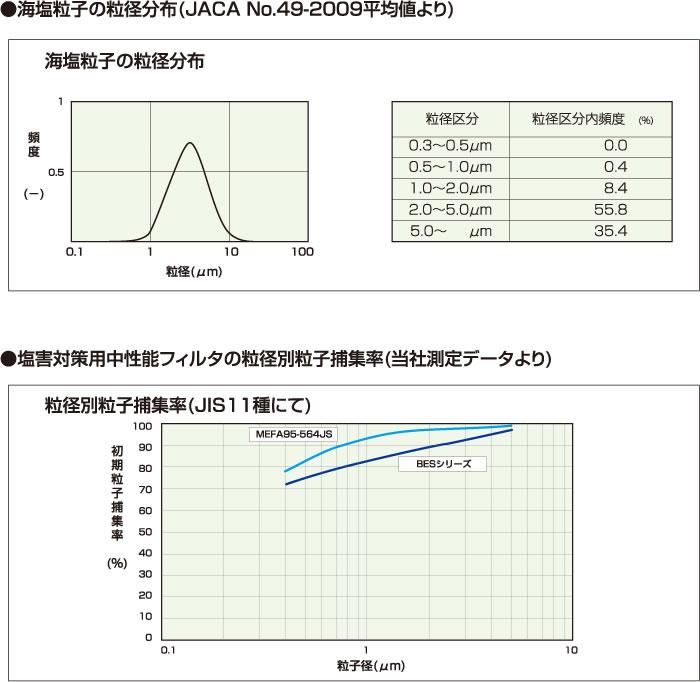 塩害対策用中性能フィルタについて