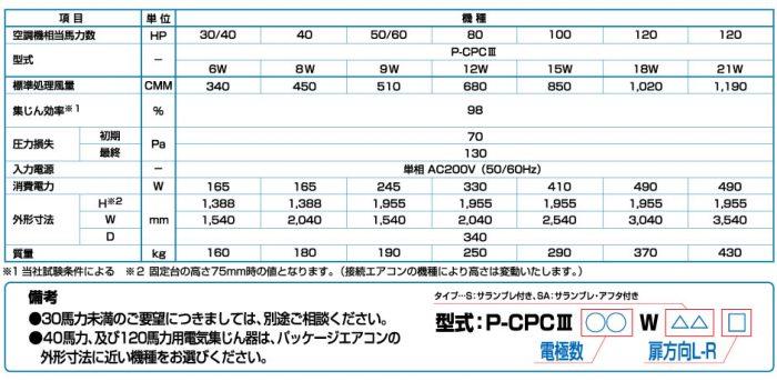 P-CPCⅢ 仕様