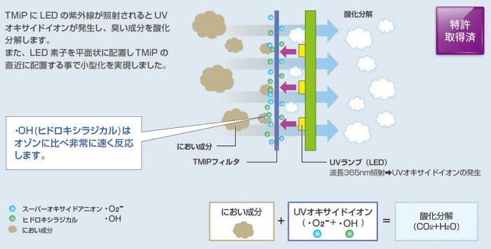 TITAN POWER(チタンパワー)TP-F15 脱臭イメージ