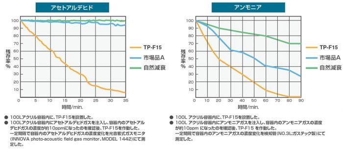 TITAN POWER(チタンパワー)TP-F15 各種ガス除去データ